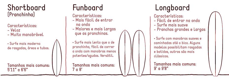 tamanho e modelos de pranchas de surf